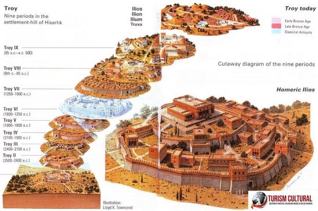 Turcia Troia reconstituire (cele noua etape)