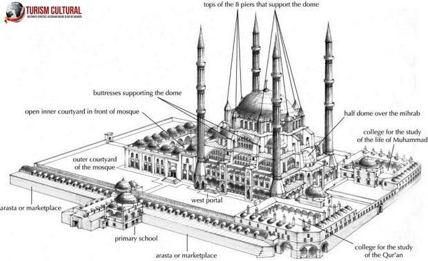 Turcia Edirne Moscheea Selimiye planul moscheii